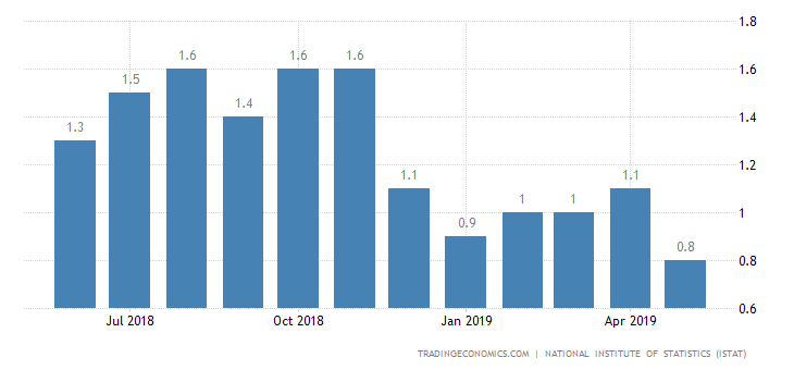 Italy Inflation Rate Revised Down to Over 1-Year Low of 0.8%