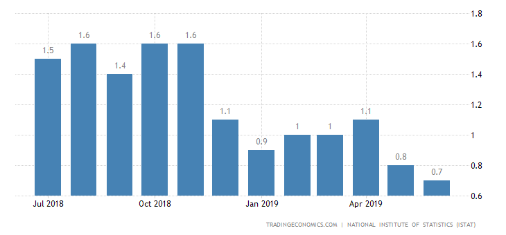 Italy Inflation Rate Revised Down to Over 1-Year Low of 0.7%