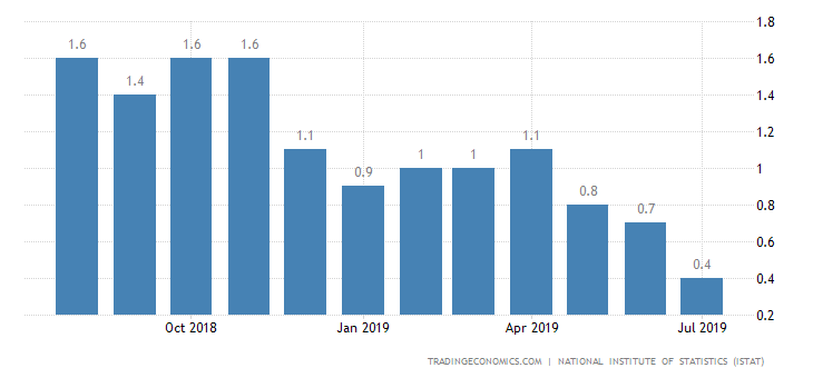 Italy Inflation Rate Ticks Up to 0.5% in August