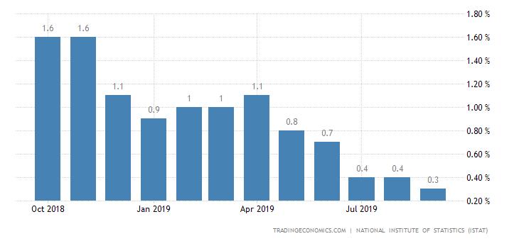 Risultati immagini per Italy inflation rate  2019