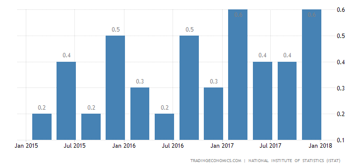 Italy GDP Growth Weakest Since Q3 2016