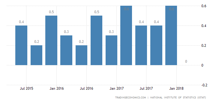 Italy GDP Growth Steady at 0.3% in Q1, Matches Forecasts