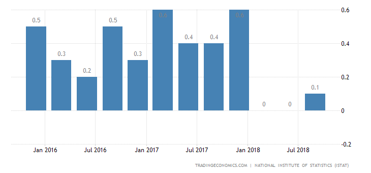 Italy Economy Contracts For 1st Time Since 2014