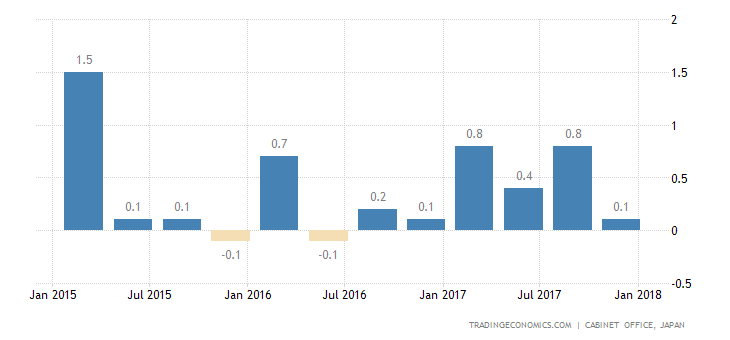 Japan Q4 Gdp Growth Slows To 0 1