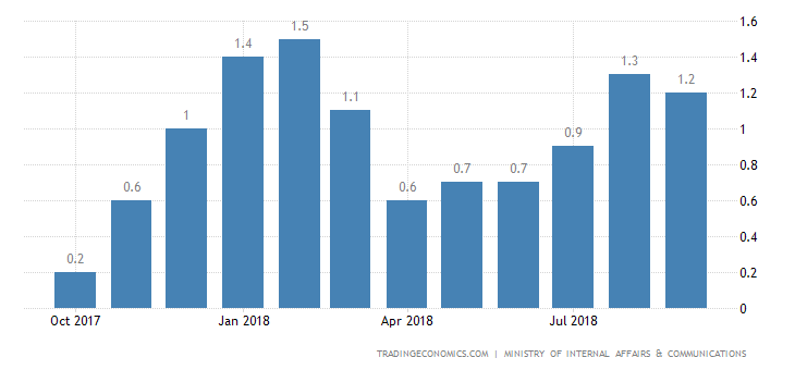 Japan Inflation Rate Edges Down to 1.2% YoY
