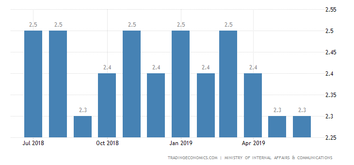 Japan Jobless Rate Falls to 4-Month Low of 2.3%