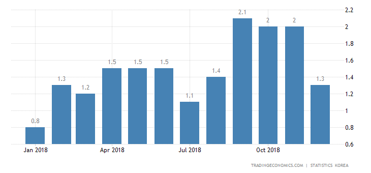 South Korea Inflation Rate at 9-Month Low of 1.3%