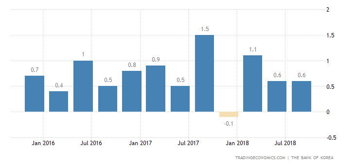 South Korea GDP Expands 0.6% QoQ in Q3