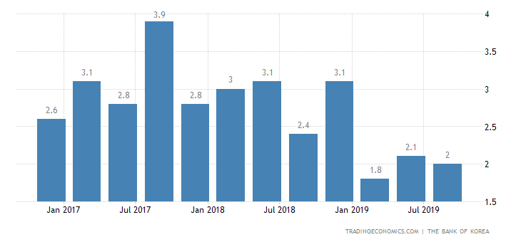 South Korea Annual GDP Growth Remains at 2%