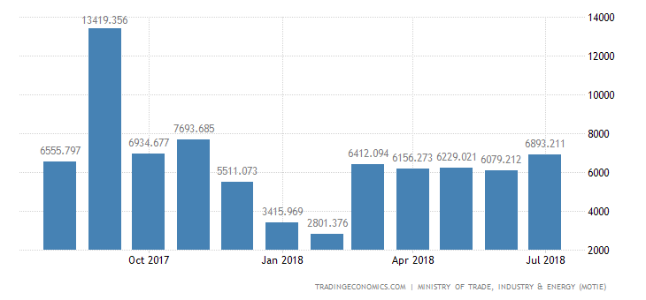 South Korea Trade Surplus Narrows 31.4% YoY in July