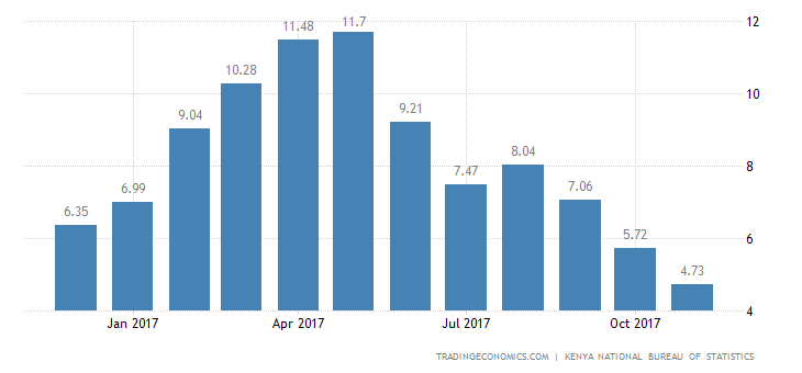 Kenya Inflation Rate Slows to 4.5% in December