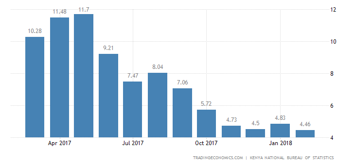 Kenya Inflation Rate Edges Down to 4.18% in March