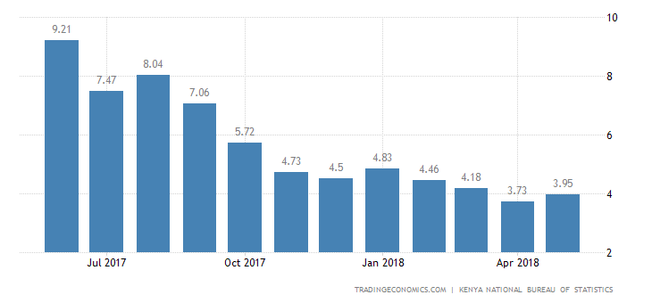 Kenya Inflation Rate Edges Up to 3.95% in May