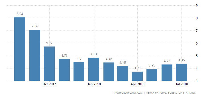 Kenya Inflation Rate Rises to 4.35% YoY in July