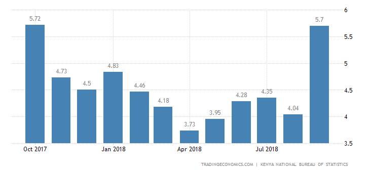 Kenya Annual Inflation Rate at 11-Month High in September