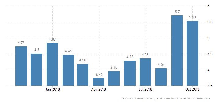 Kenya Annual Inflation Rate Slows to 5.53% in October