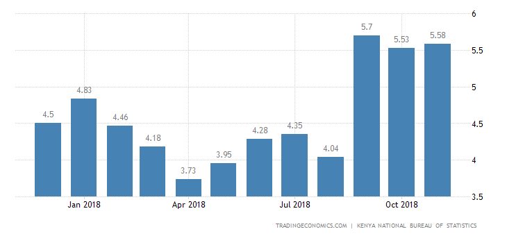 Kenya Annual Inflation Rate Edges Up to 5.58% in November