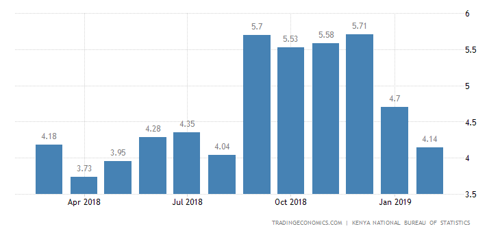 Kenya Inflation Rate at 6-Month Low of 4.1% in February