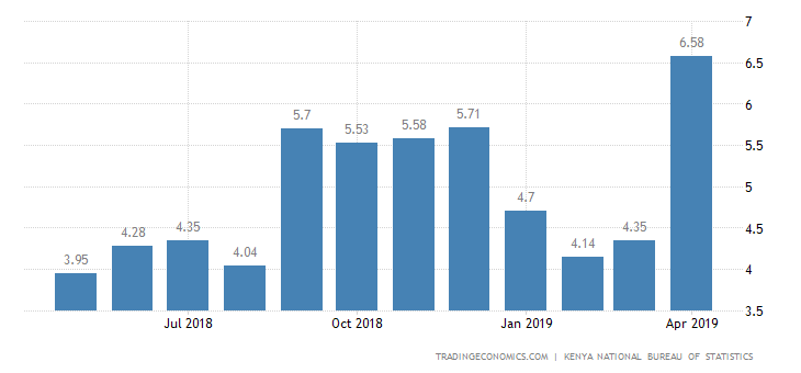 Kenya Inflation Rate Speeds Up to 6.58% in April