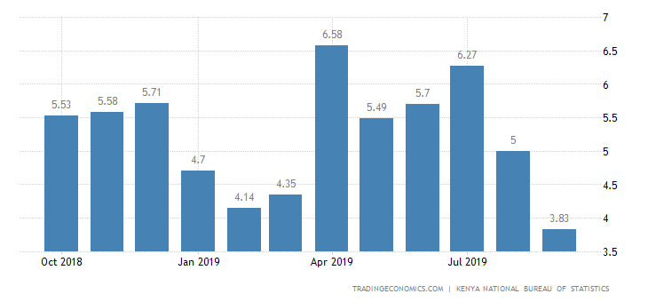 Kenya Inflation Rate at Near 1-1/2-Year Low of 3.83%