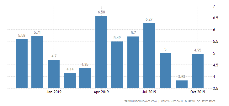 Kenya Inflation Rate Inches Up to 4.95%