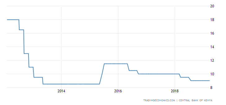 Kenya Leaves Key Interest Rate Steady at 9%