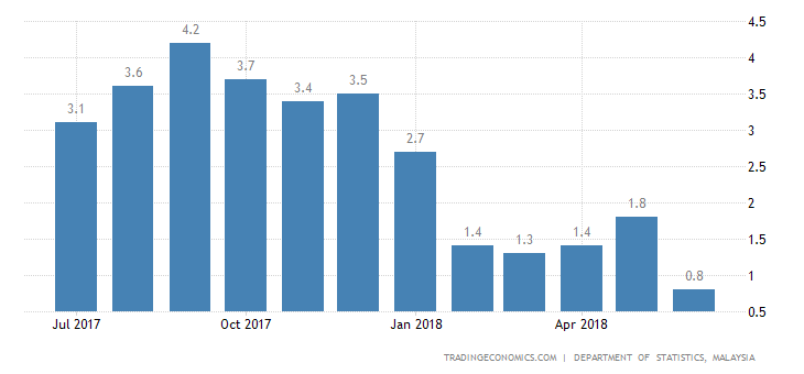 Malaysia June Inflation Rate at Near 3-1/2 Year Low of 0.8%