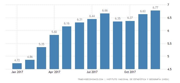 Mexico Inflation Rate at 16-1/2-Year High in December