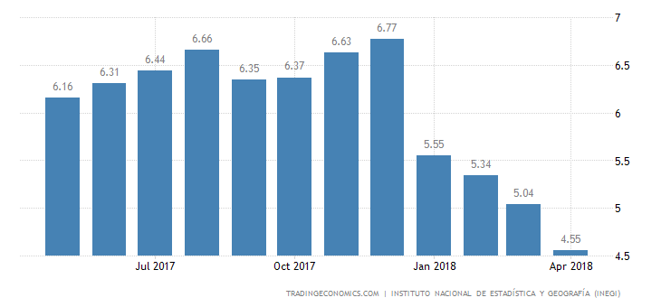 Mexico April Inflation Rate at Near 1-1/2-Year Low