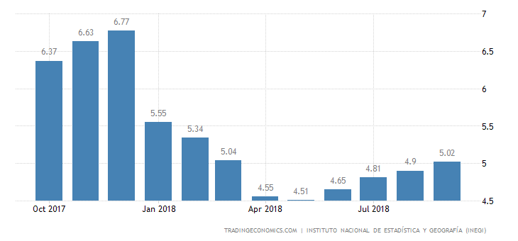 Mexico Inflation Rate Hits 6-Month High of 5.02%