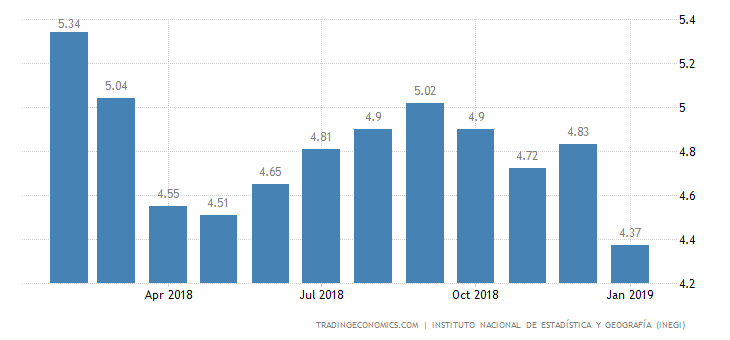 Mexico Annual Inflation Rate at Over 2 Year-Low