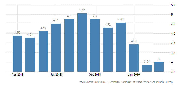 Mexico March Inflation Rate Rises to 4% YoY