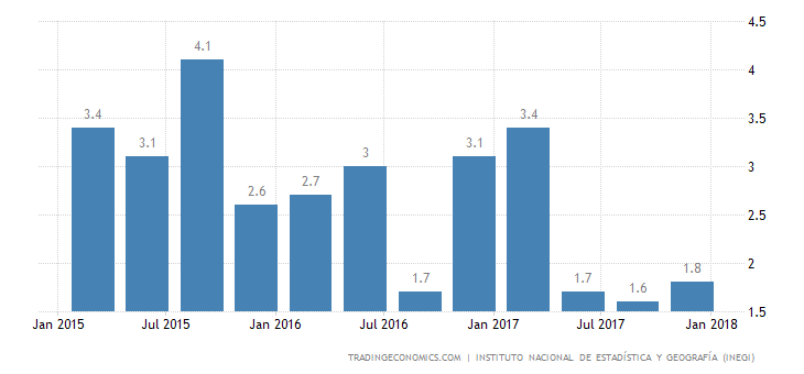 Mexico Annual GDP Growth Weakest Since 2013