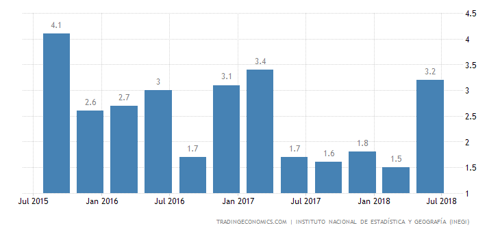 Mexico Annual GDP Growth Revised Down to 2.6% in Q2