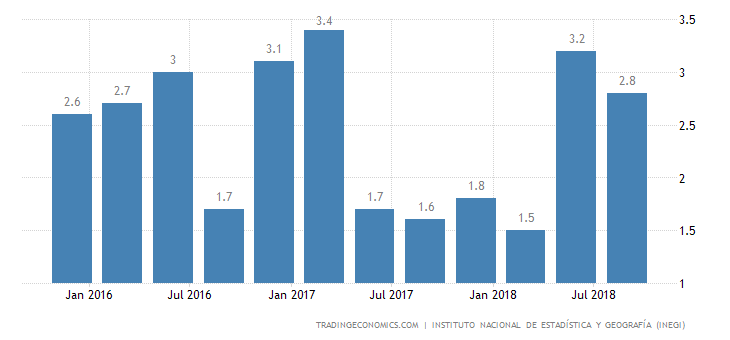 Mexico Annual GDP Growth Revised Down to 2.5% in Q3