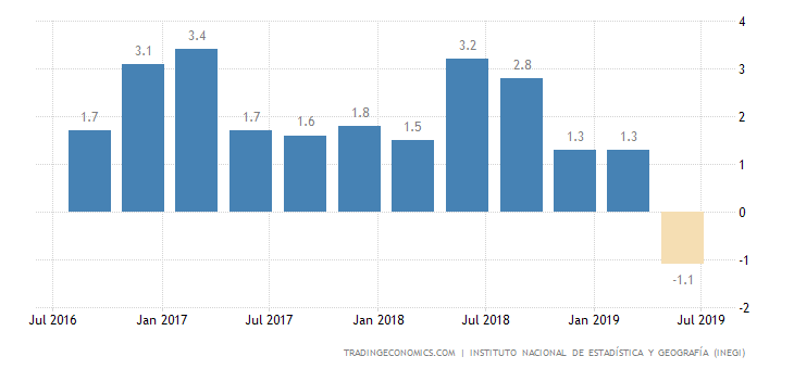 Mexico GDP Contracts for First Time in a Decade