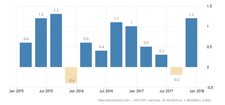 Mexico GDP Grows 1% QoQ in Q4