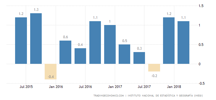 Mexico GDP Growth Revised Up to 1.1% QoQ in Q1