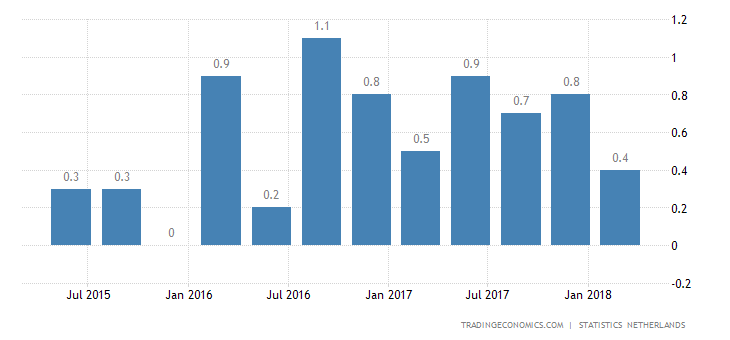 Dutch Economy Grows at a Slower 0.5% in Q1