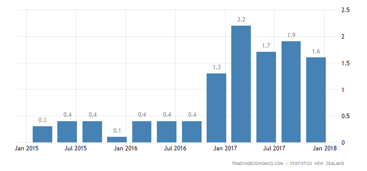 New Zealand Inflation Slows to 1.6% YoY in Q4