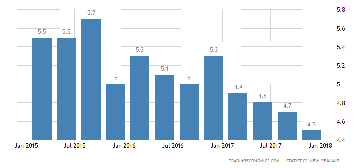 New Zealand Jobless Rate at 9-Year Low in Q4