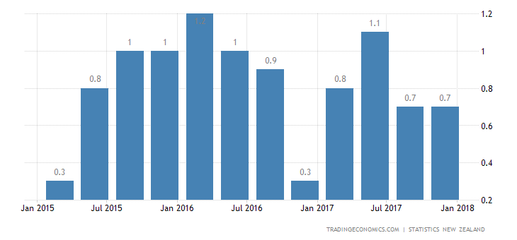 New Zealand GDP Grows 0.6% in Q4