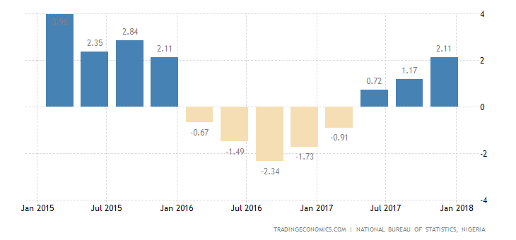 Nigeria GDP Growth Expands the Most Since 2015