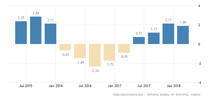 Nigeria GDP Growth Slows to 1.9% in Q1