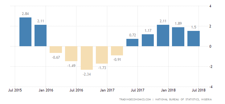 Nigeria Annual GDP Growth Eases to 1.5% in Q2