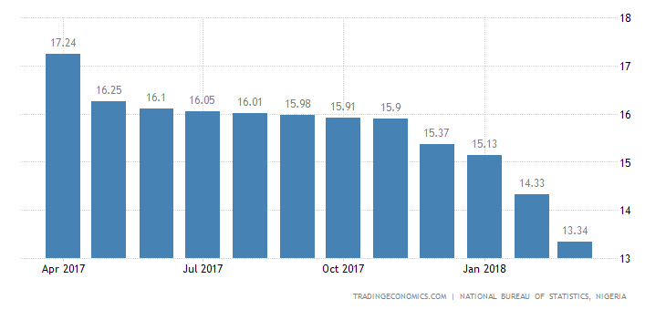 Nigeria Inflation Rate Slows to 2-Year Low in March