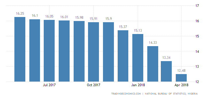 Nigeria Inflation Rate Edges Down to 12.5% in April