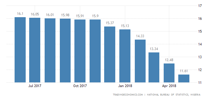 Nigeria Inflation Rate Slows Less Than Expected