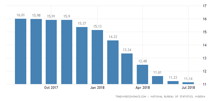Nigeria Inflation Rate Falls to New 2-1/2-Year Low
