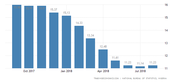 Nigeria Annual Inflation Rate Rises to 11.2% in August
